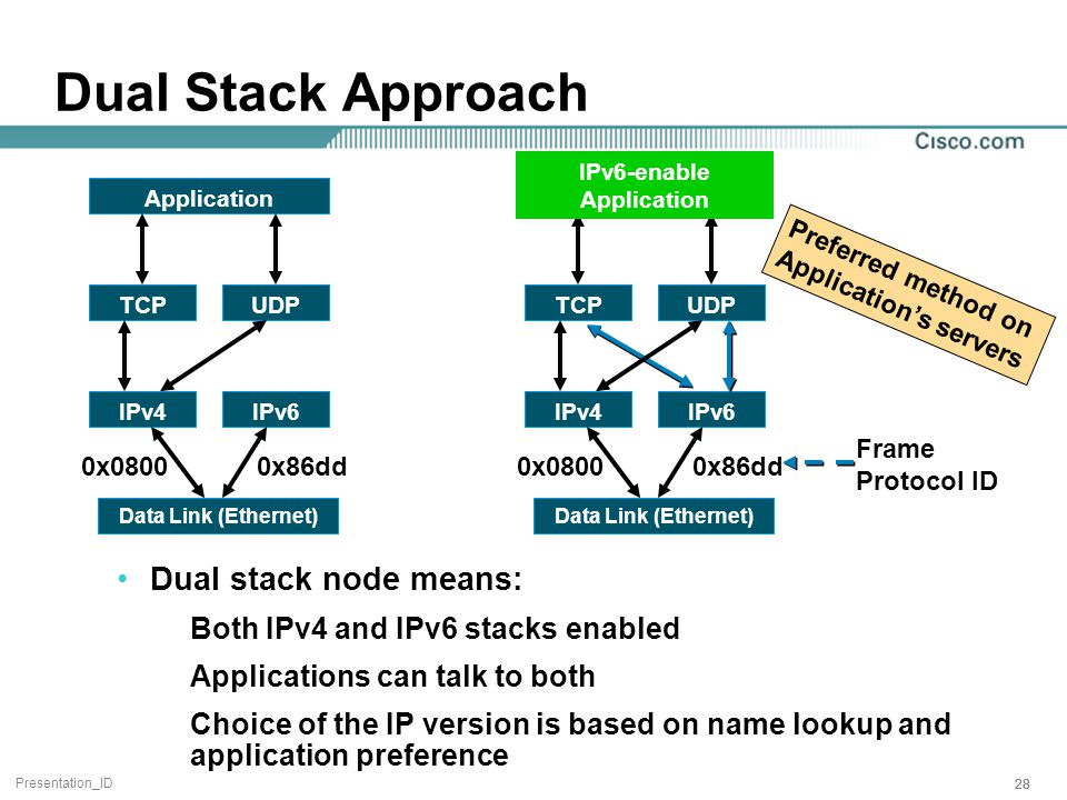 Presentation_ID 28 Dual Stack Approach Dual stack node means: Both IPv4 and IPv6 stacks enabled Applications can talk to both Choice of the IP version is based on name lookup and application preference TCPUDP IPv4IPv6 Application Data Link (Ethernet) 0x08000x86dd TCPUDP IPv4IPv6 IPv6-enable Application Data Link (Ethernet) 0x08000x86dd Frame Protocol ID Preferred method on Application's servers