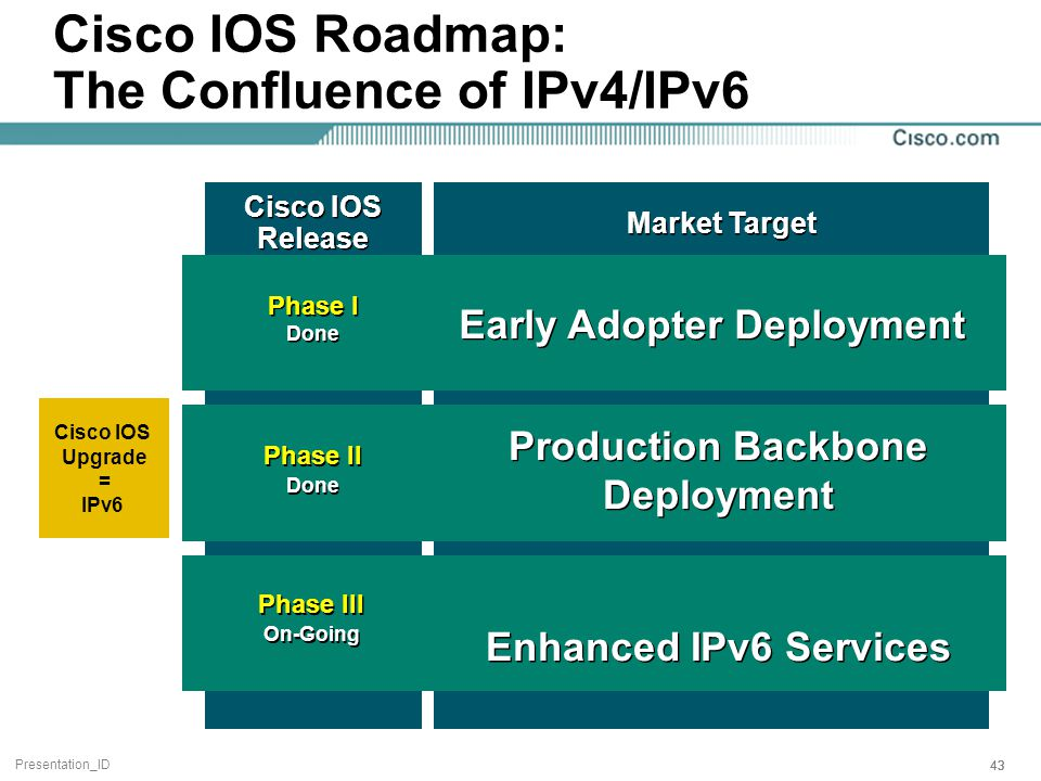 Presentation_ID 43 Market Target Phase III On-Going Phase III On-Going Phase II Done Phase II Done Phase I Done Phase I Done Early Adopter Deployment Production Backbone Deployment Enhanced IPv6 Services Cisco IOS Release Cisco IOS Roadmap: The Confluence of IPv4/IPv6 Cisco IOS Upgrade = IPv6