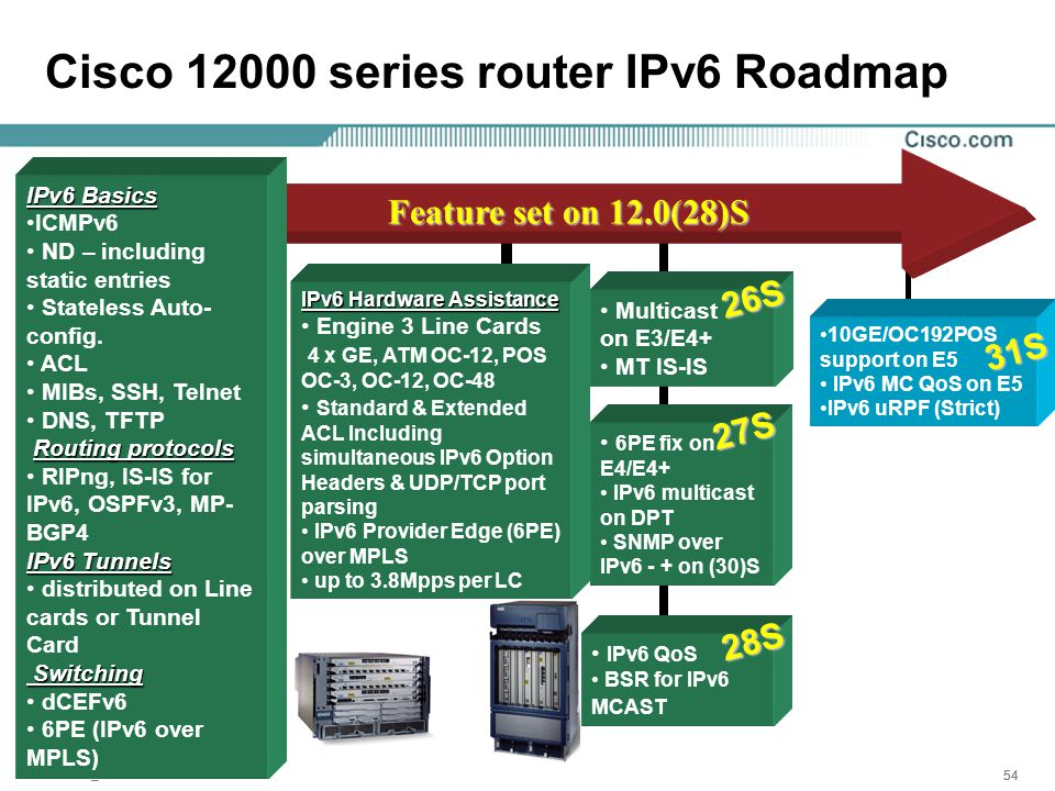 Presentation_ID 54 Cisco 12000 series router IPv6 Roadmap Feature set on 12.0(28)S IPv6 Basics ICMPv6 ND – including static entries Stateless Auto- config.