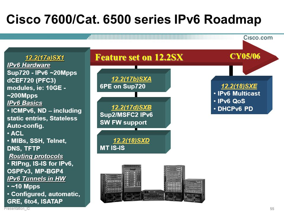 Presentation_ID 55 Cisco 7600/Cat.