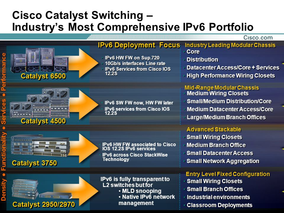 Presentation_ID 57 Cisco Catalyst Switching – Industry's Most Comprehensive IPv6 Portfolio Catalyst 6500 Catalyst 4500 Catalyst 3750 Catalyst 2950/2970 IPv6 Deployment Focus Core Distribution Datacenter Access/Core + Services High Performance Wiring Closets Core Distribution Datacenter Access/Core + Services High Performance Wiring Closets Medium Wiring Closets Small/Medium Distribution/Core Medium Datacenter Access/Core Large/Medium Branch Offices Medium Wiring Closets Small/Medium Distribution/Core Medium Datacenter Access/Core Large/Medium Branch Offices Small Wiring Closets Medium Branch Office Small Datacenter Access Small Network Aggregation Small Wiring Closets Medium Branch Office Small Datacenter Access Small Network Aggregation Small Wiring Closets Small Branch Offices Industrial environments Classroom Deployments Small Wiring Closets Small Branch Offices Industrial environments Classroom Deployments Mid-Range Modular Chassis Industry Leading Modular Chassis Advanced Stackable Entry Level Fixed Configuration IPv6 HW FW on Sup.720 10Gb/s interfaces Line rate IPv6 Services from Cisco IOS 12.2S IPv6 HW FW on Sup.720 10Gb/s interfaces Line rate IPv6 Services from Cisco IOS 12.2S IPv6 SW FW now, HW FW later IPv6 services from Cisco IOS 12.2S IPv6 HW FW associated to Cisco IOS 12.2S IPv6 services IPv6 across Cisco StackWise Technology IPv6 is fully transparent to L2 switches but for MLD snooping Native IPv6 network management Density ● Functionality ● Services ● Performance