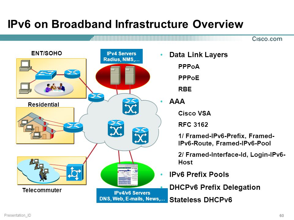 Presentation_ID 60 IPv6 on Broadband Infrastructure Overview Data Link Layers PPPoA PPPoE RBE AAA Cisco VSA RFC 3162 1/ Framed-IPv6-Prefix, Framed- IPv6-Route, Framed-IPv6-Pool 2/ Framed-Interface-Id, Login-IPv6- Host IPv6 Prefix Pools DHCPv6 Prefix Delegation Stateless DHCPv6 Residential Telecommuter ENT/SOHO IPv4 Servers Radius, NMS,… IPv4/v6 Servers DNS, Web, E-mails, News,…