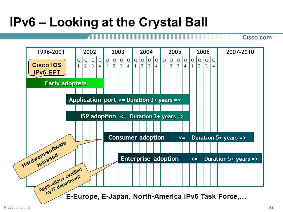 Presentation_ID 64 IPv6 – Looking at the Crystal Ball 2007-2010 Q1Q1 Q2Q2 Q3Q3 Q4Q4 2005 Q1Q1 Q2Q2 Q3Q3 Q4Q4 2004 1996-2001 Q1Q1 Q2Q2 Q3Q3 Q4Q4 2002 Q1Q1 Q2Q2 Q3Q3 Q4Q4 2003 Q1Q1 Q2Q2 Q3Q3 Q4Q4 2006 Enterprise adoption Enterprise adoption Early adopters Early adopters Application port Application port ISP adoption ISP adoption Hardware/software released Applications certified by IT department E-Europe, E-Japan, North-America IPv6 Task Force,… Cisco IOS IPv6 EFT Consumer adoption Consumer adoption