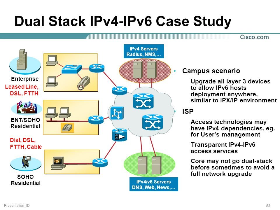 Presentation_ID 83 Dual Stack IPv4-IPv6 Case Study Campus scenario Upgrade all layer 3 devices to allow IPv6 hosts deployment anywhere, similar to IPX/IP environment ISP Access technologies may have IPv4 dependencies, eg.