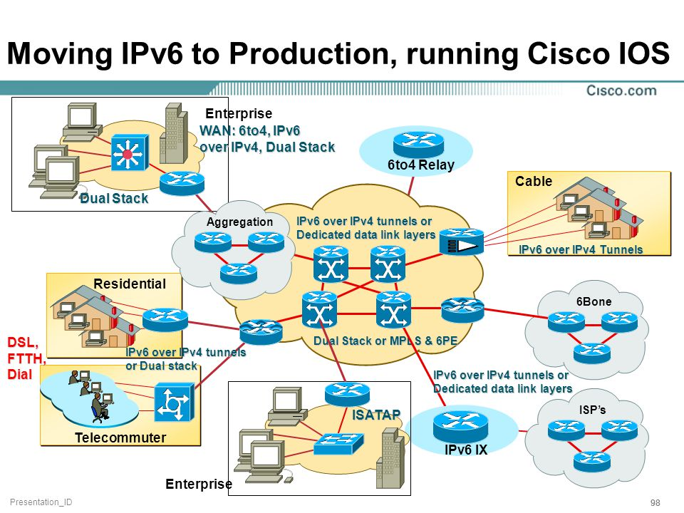 Presentation_ID 98 Moving IPv6 to Production, running Cisco IOS Telecommuter Residential Dual Stack or MPLS & 6PE IPv6 over IPv4 tunnels or Dedicated data link layers Cable IPv6 over IPv4 Tunnels IPv6 IX IPv6 over IPv4 tunnels or Dedicated data link layers DSL, FTTH, Dial Aggregation IPv6 over IPv4 tunnels or Dual stack ISP's 6Bone 6to4 Relay Dual Stack ISATAP Enterprise WAN: 6to4, IPv6 over IPv4, Dual Stack