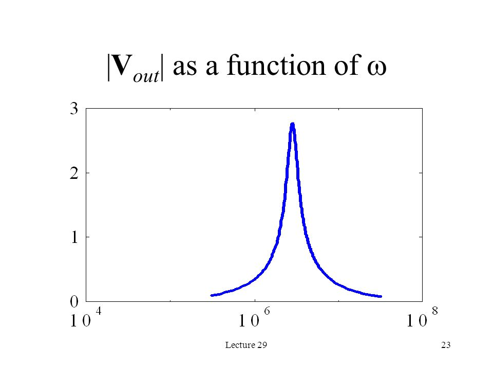 Lecture 2923 |V out | as a function of 