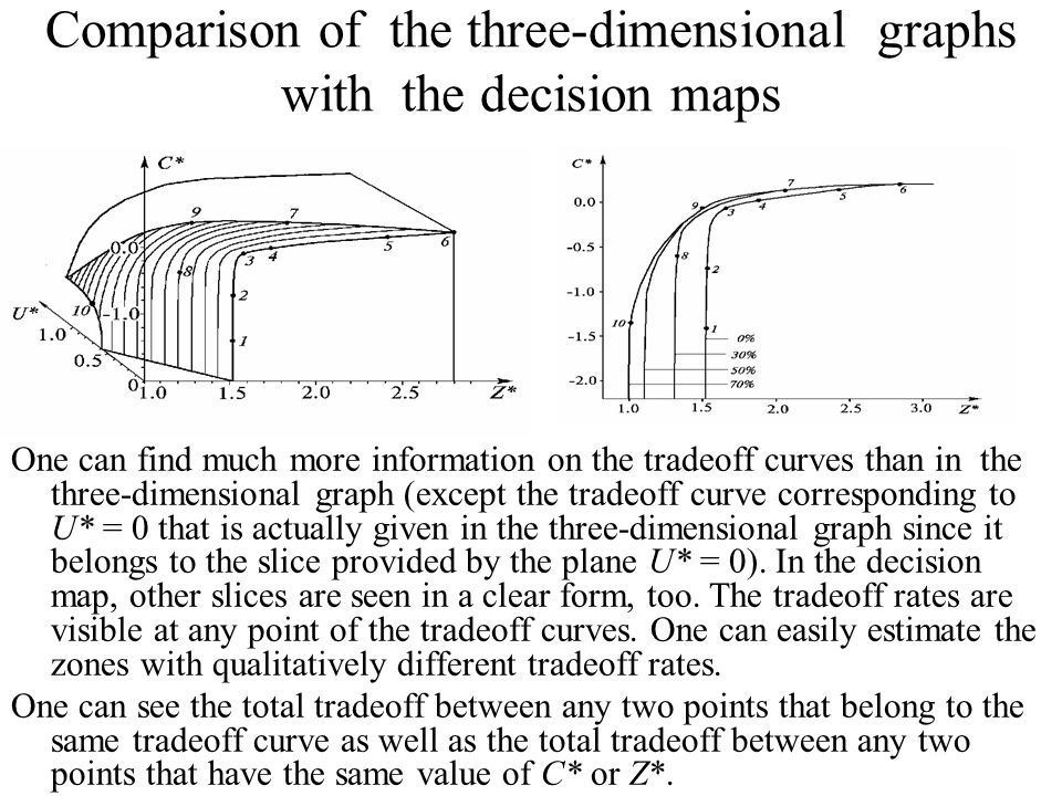 Comparison of the three-dimensional graphs with the decision maps One can find much more information on the tradeoff curves than in the three-dimensional graph (except the tradeoff curve corresponding to U* = 0 that is actually given in the three-dimensional graph since it belongs to the slice provided by the plane U* = 0).