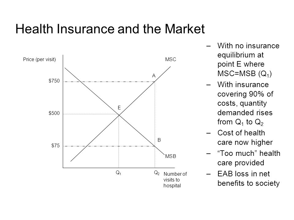 Health Insurance and the Market –With no insurance equilibrium at point E where MSC=MSB (Q 1 ) –With insurance covering 90% of costs, quantity demanded rises from Q 1 to Q 2 –Cost of health care now higher – Too much health care provided –EAB loss in net benefits to society Price (per visit) Number of visits to hospital MSC $500 MSB $75 Q1Q1 Q2Q2 E A B $750