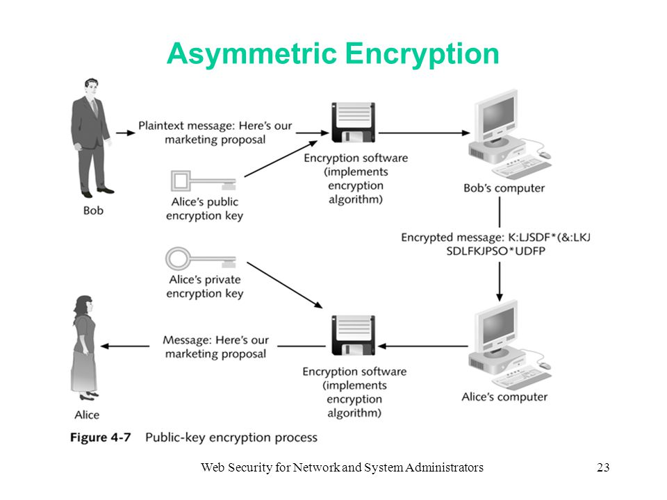 Web Security for Network and System Administrators23 Asymmetric Encryption