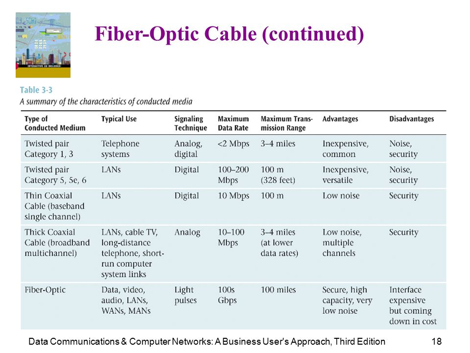 Data Communications & Computer Networks: A Business User s Approach, Third Edition18 Fiber-Optic Cable (continued)