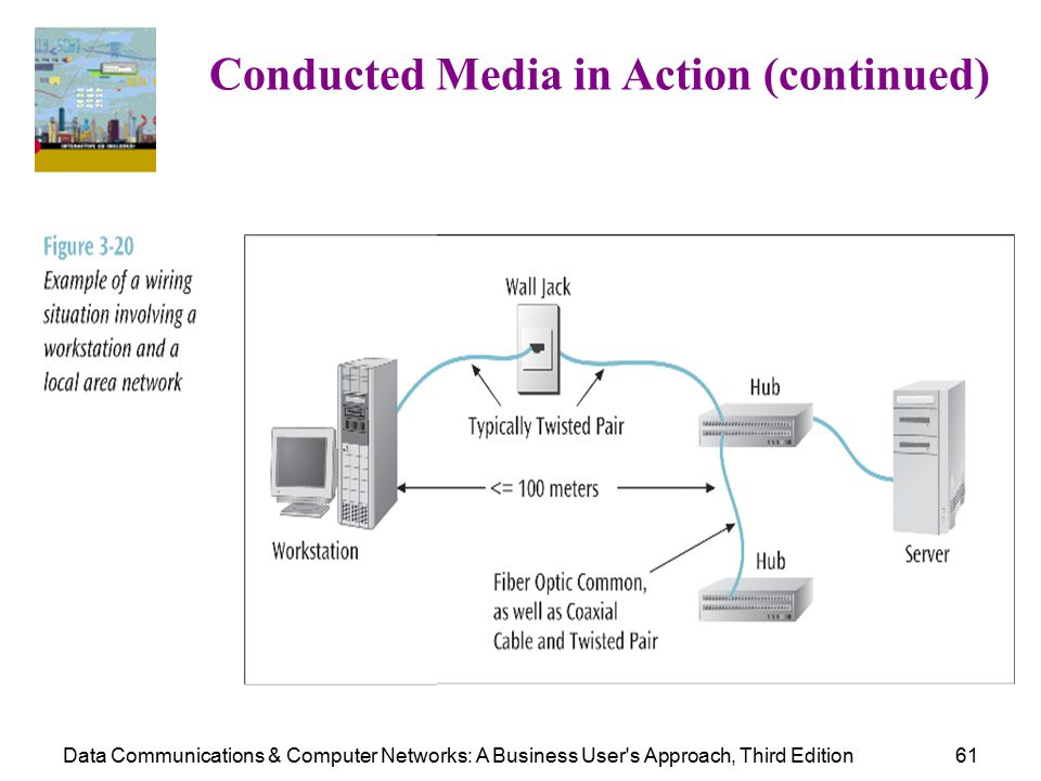 Data Communications & Computer Networks: A Business User s Approach, Third Edition61 Conducted Media in Action (continued)
