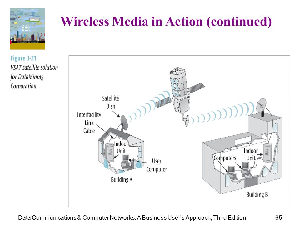 Data Communications & Computer Networks: A Business User s Approach, Third Edition65 Wireless Media in Action (continued)