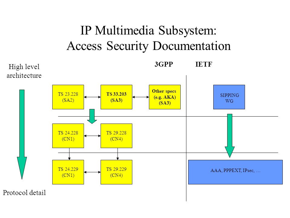IP Multimedia Subsystem: Access Security Documentation TS (SA2) TS (CN1) TS (CN4) TS (CN4) 3GPPIETF SIPPING WG TS (SA3) TS (CN1) AAA, PPPEXT, IPsec, … Other specs (e.g.