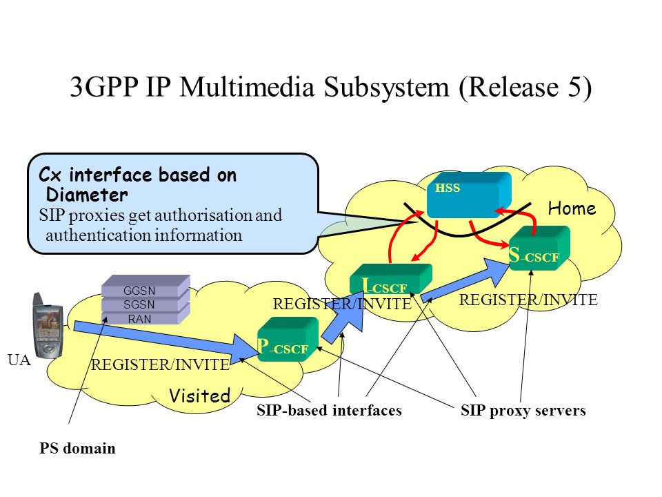 3GPP IP Multimedia Subsystem (Release 5) Visited Home HSS RAN SGSN GGSN Cx interface based on Diameter SIP proxies get authorisation and authentication information P -CSCF REGISTER/INVITE I -CSCF REGISTER/INVITE S -CSCF REGISTER/INVITE SIP proxy serversSIP-based interfaces PS domain UA