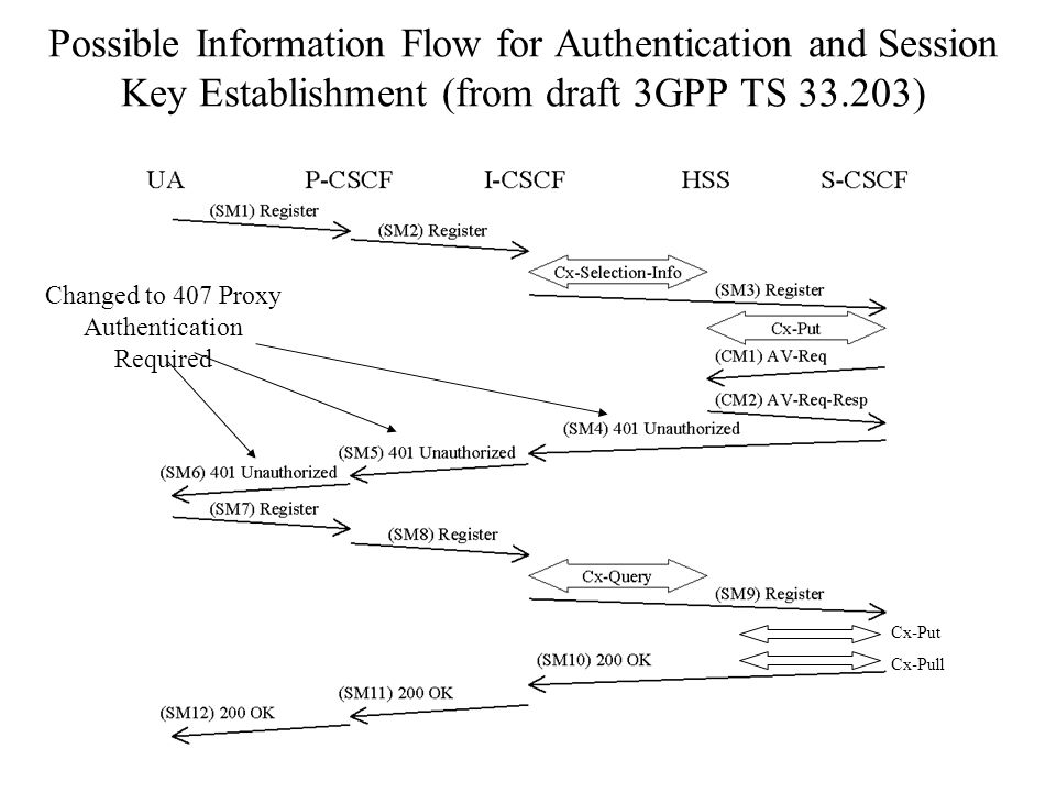 Possible Information Flow for Authentication and Session Key Establishment (from draft 3GPP TS ) Cx-Put Cx-Pull Changed to 407 Proxy Authentication Required
