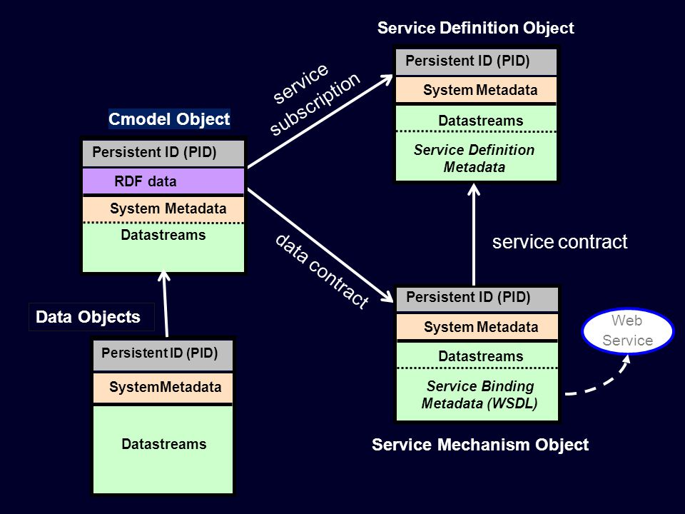 Persistent ID (PID) Service Definition Metadata SystemMetadata Datastreams Cmodel Object Persistent ID (PID) Service Binding Metadata (WSDL) SystemMetadata Datastreams Web Service service contract service subscription data contract Persistent ID (PID) RDF data Datastreams System Metadata Service Mechanism Object Service Definition Object Persistent ID (PID ) System Metadata Datastreams Data Objects