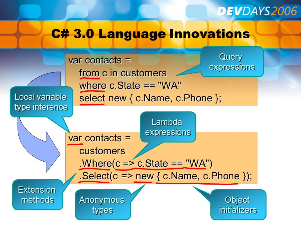C# 3.0 Language Innovations var contacts = from c in customers from c in customers where c.State == WA where c.State == WA select new { c.Name, c.Phone }; select new { c.Name, c.Phone }; var contacts = customers customers.Where(c => c.State == WA ).Where(c => c.State == WA ).Select(c => new { c.Name, c.Phone });.Select(c => new { c.Name, c.Phone }); Extensionmethods Lambdaexpressions Queryexpressions Objectinitializers Anonymoustypes Local variable type inference