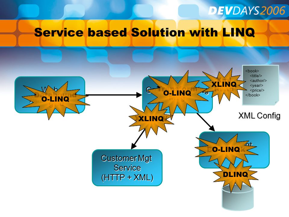 Service based Solution with LINQ Customer Mgt Service (HTTP + XML) WebApplication Order Mgt WS Order Processing WS ORM Xml R/W Databound grid BR Check Transform Msg XML Config Xml Read DLINQ O-LINQ XLINQ O-LINQ