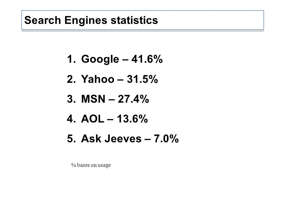 Search Engines statistics 1.Google – 41.6% 2.Yahoo – 31.5% 3.MSN – 27.4% 4.AOL – 13.6% 5.Ask Jeeves – 7.0% % bases on usage