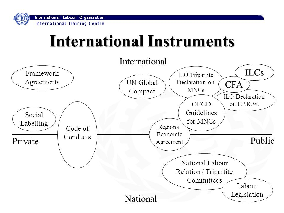 International Instruments For Protection And Promotion Of Workers