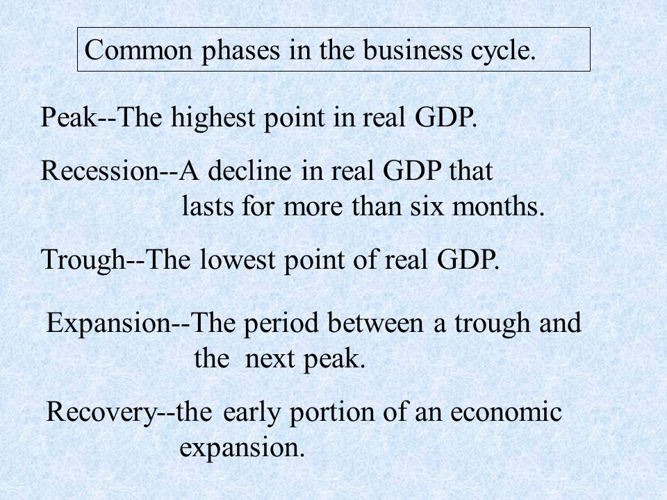Common phases in the business cycle. Peak--The highest point in real GDP.
