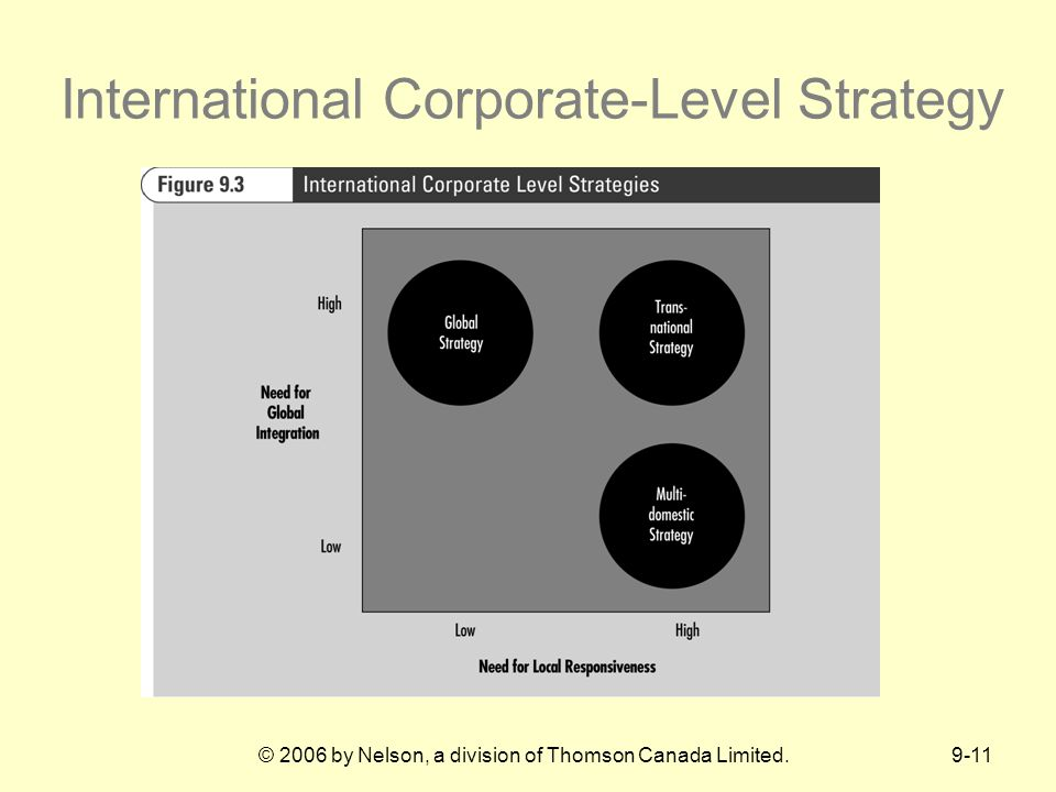 9-11© 2006 by Nelson, a division of Thomson Canada Limited. International Corporate-Level Strategy