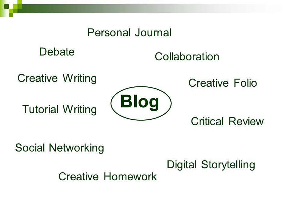 Blog Creative Writing Collaboration Creative Homework Social Networking Digital Storytelling Tutorial Writing Personal Journal Creative Folio Debate Critical Review