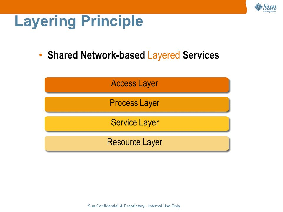 Sun Confidential & Proprietary– Internal Use Only 10 Layering Principle Shared Network-based Layered Services Process Layer Access Layer Service Layer Resource Layer
