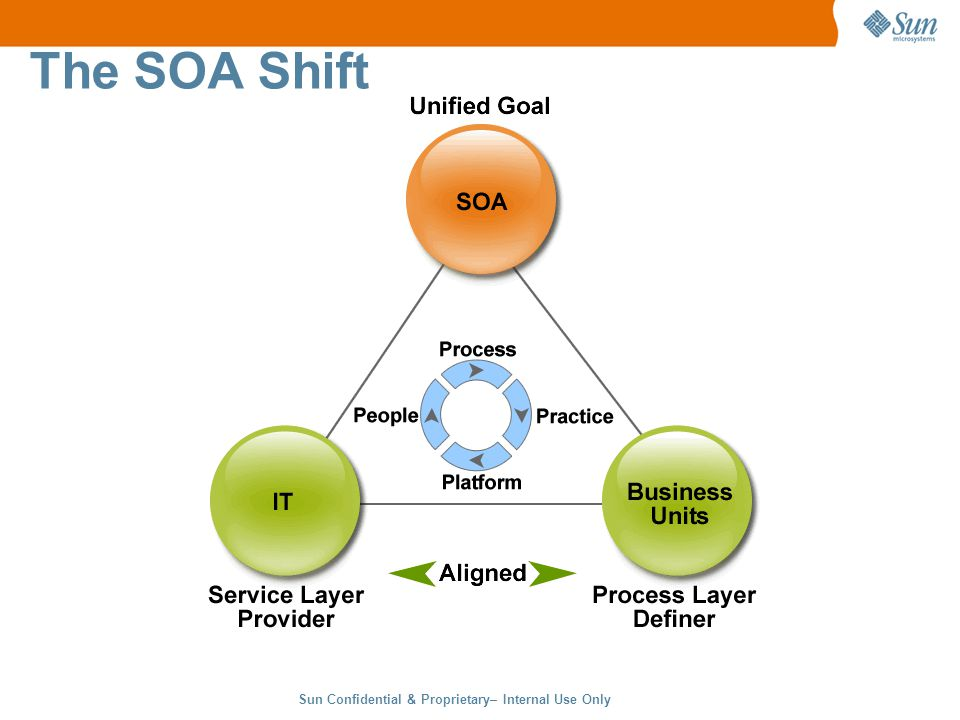 Sun Confidential & Proprietary– Internal Use Only 12 The SOA Shift