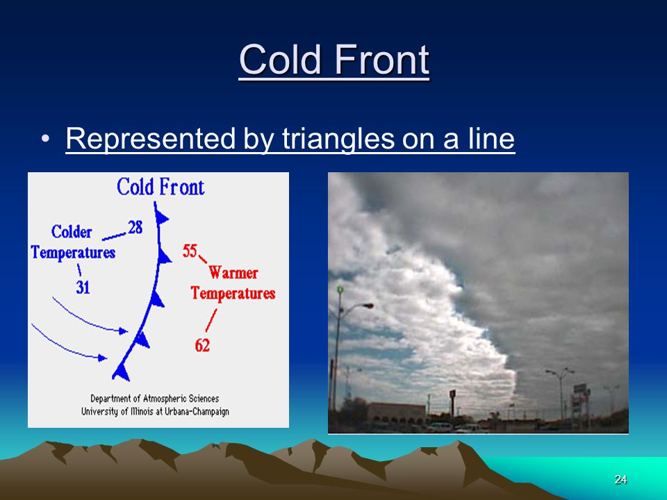24 Cold Front Represented by triangles on a line