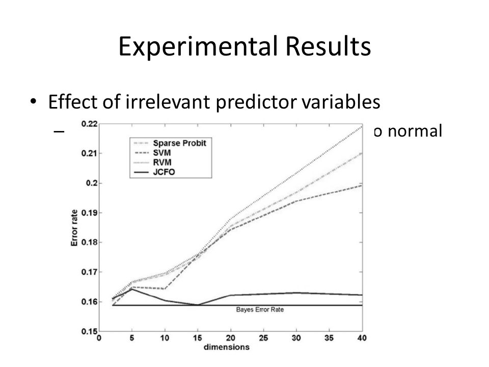 Experimental Results Effect of irrelevant predictor variables – Generate synthetic data from one of two normal distributions with unit variance