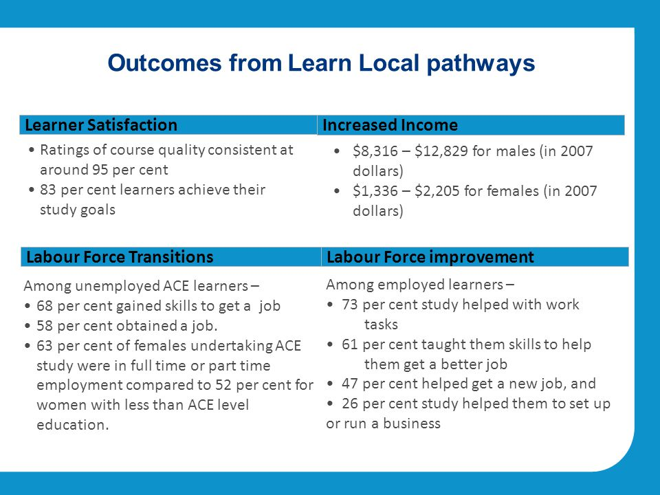 Outcomes from Learn Local pathways Labour Force Transitions Learner Satisfaction Increased Income Labour Force improvement Among unemployed ACE learners – 68 per cent gained skills to get a job 58 per cent obtained a job.