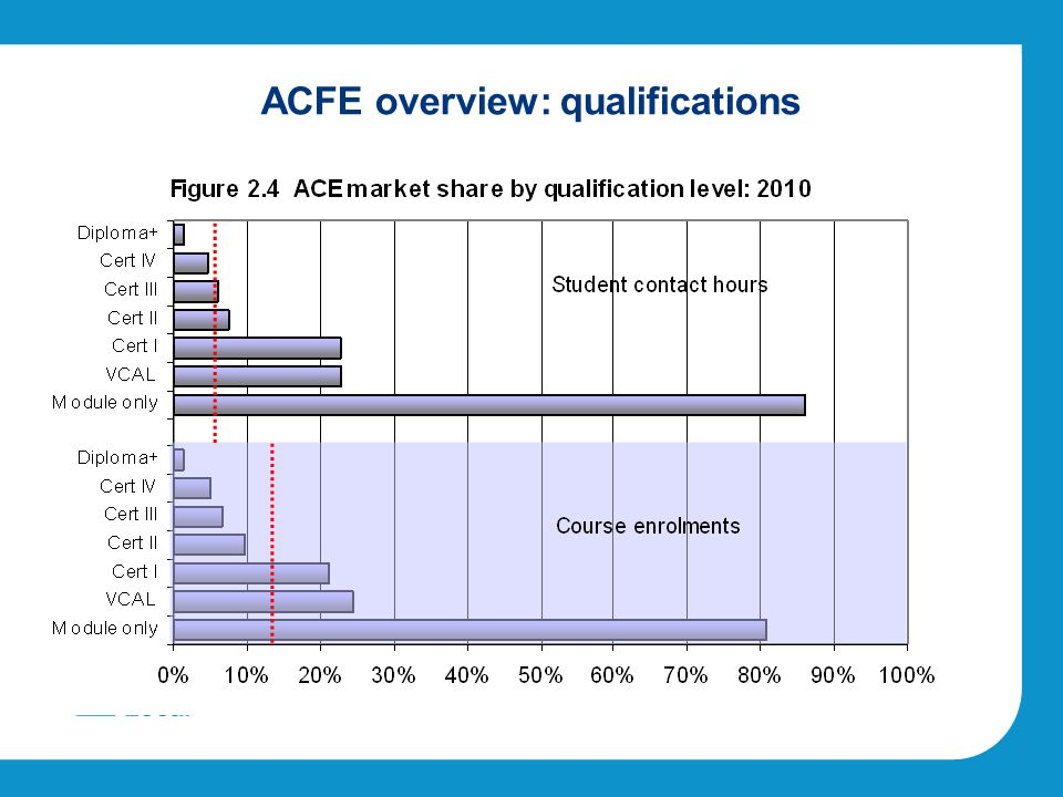 ACFE overview: qualifications