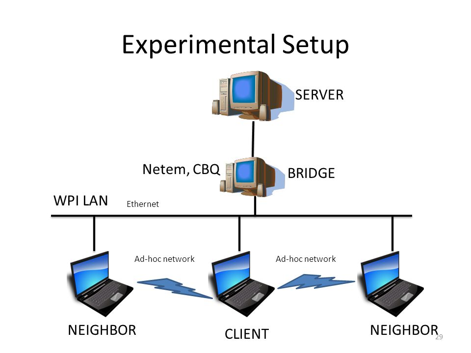 Experimental Setup BRIDGE SERVER Netem, CBQ CLIENT NEIGHBOR WPI LAN Ad-hoc network Ethernet 29