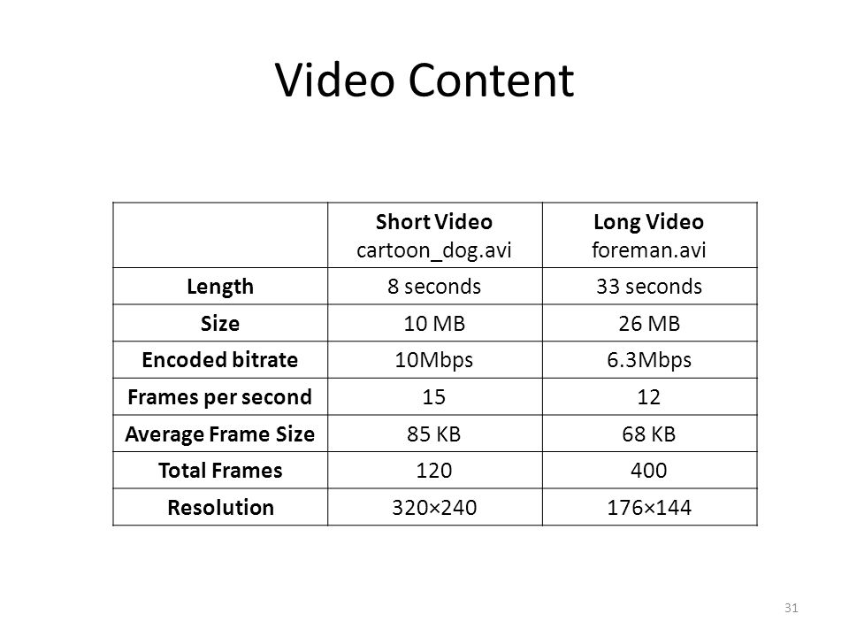 Video Content Short Video cartoon_dog.avi Long Video foreman.avi Length8 seconds33 seconds Size10 MB26 MB Encoded bitrate10Mbps6.3Mbps Frames per second1512 Average Frame Size85 KB68 KB Total Frames Resolution320×240176×144 31