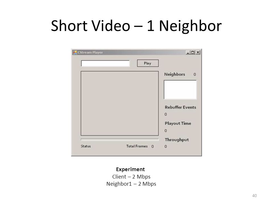 Short Video – 1 Neighbor 40 Experiment Client – 2 Mbps Neighbor1 – 2 Mbps
