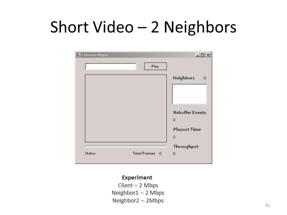 Short Video – 2 Neighbors 41 Experiment Client – 2 Mbps Neighbor1 – 2 Mbps Neighbor2 – 2Mbps