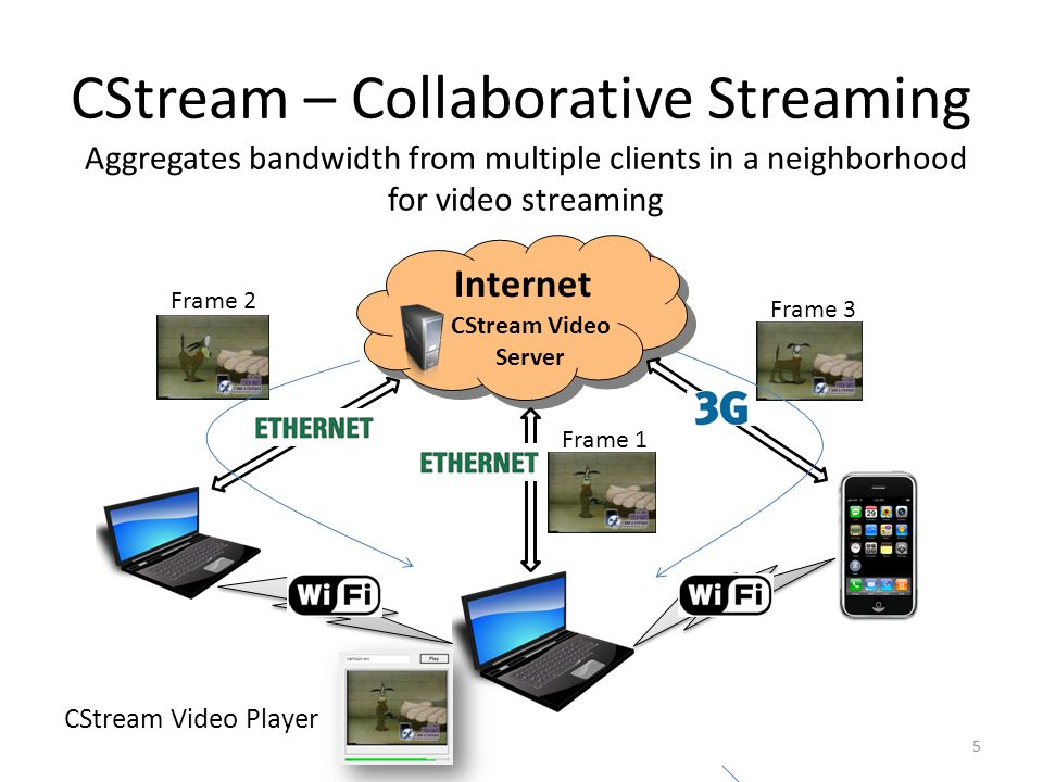 CStream – Collaborative Streaming Aggregates bandwidth from multiple clients in a neighborhood for video streaming Internet CStream Video Server CStream Video Player Frame 2 Frame 3 Frame 1 5