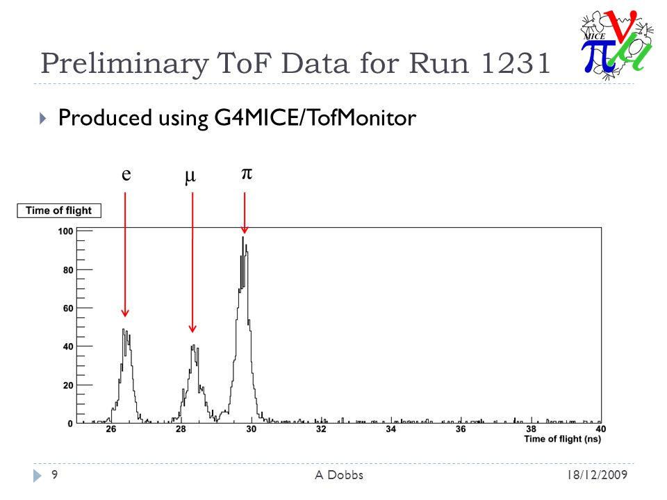 Preliminary ToF Data for Run /12/2009A Dobbs9  Produced using G4MICE/TofMonitor e µ π