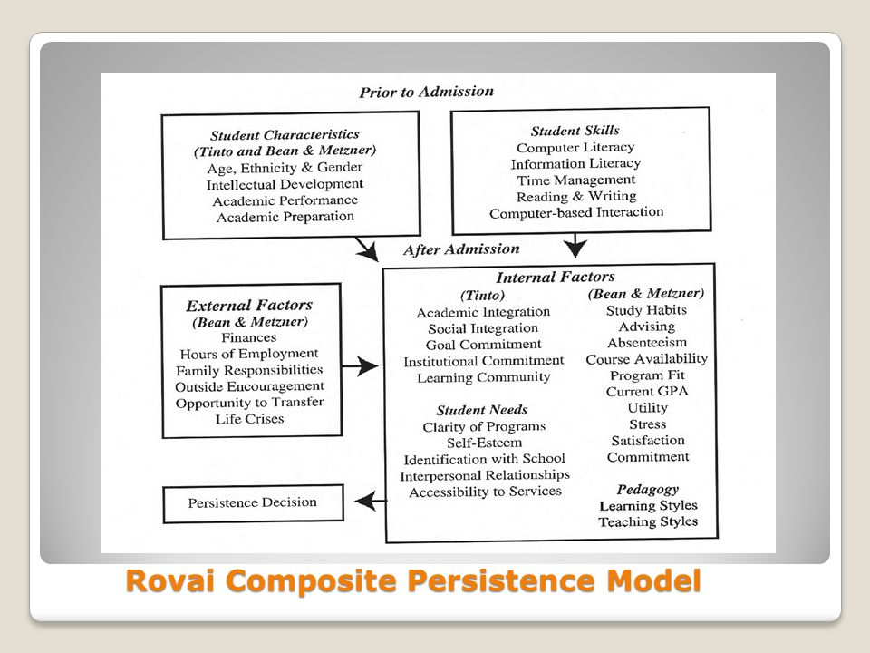Rovai Composite Persistence Model