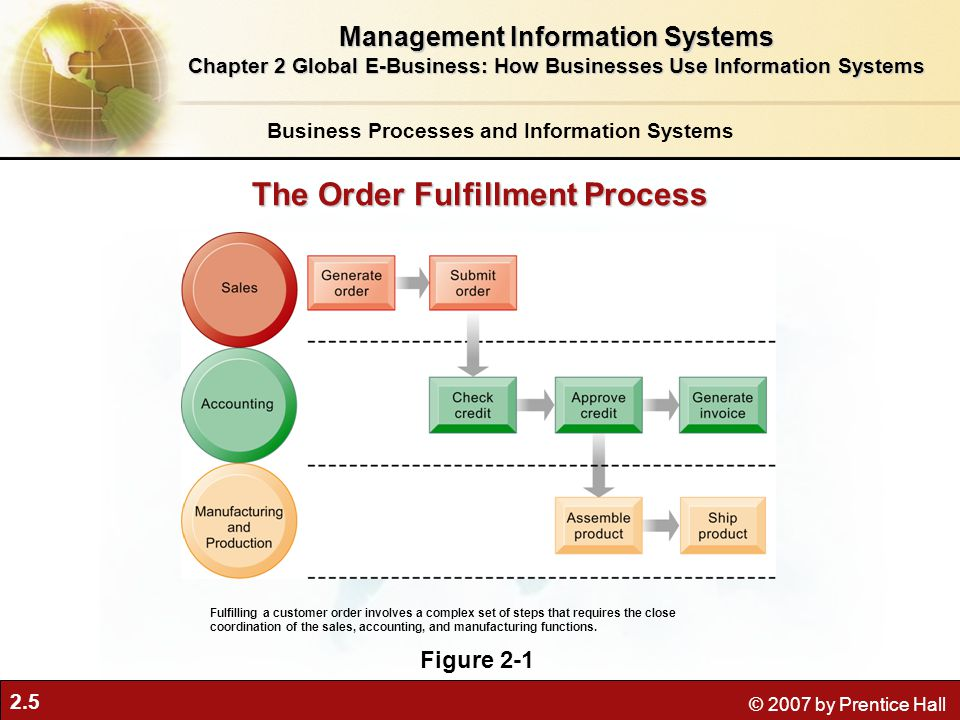 2.5 © 2007 by Prentice Hall The Order Fulfillment Process Figure 2-1 Fulfilling a customer order involves a complex set of steps that requires the close coordination of the sales, accounting, and manufacturing functions.