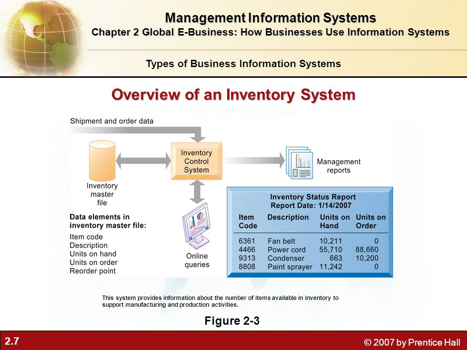 2.7 © 2007 by Prentice Hall Overview of an Inventory System Figure 2-3 This system provides information about the number of items available in inventory to support manufacturing and production activities.