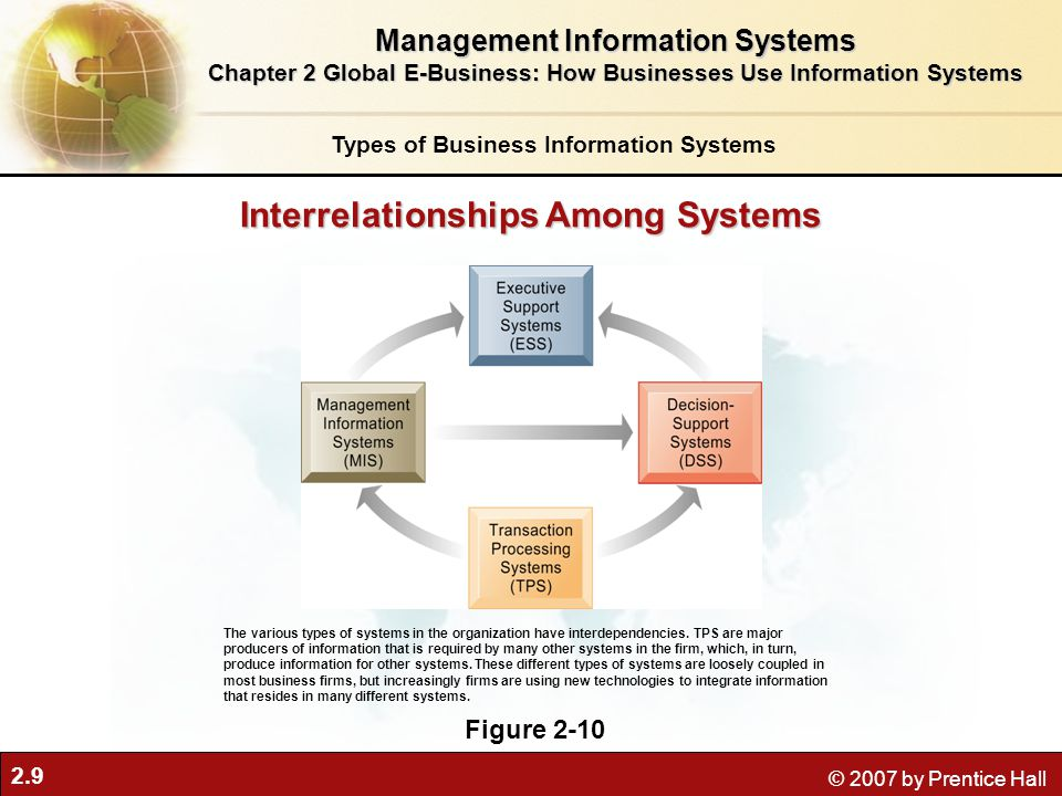 2.9 © 2007 by Prentice Hall Interrelationships Among Systems Figure 2-10 The various types of systems in the organization have interdependencies.