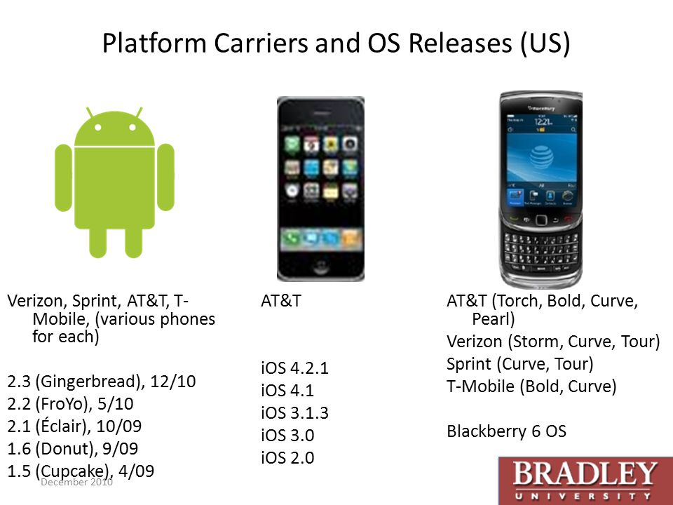 Platform Carriers and OS Releases (US) Verizon, Sprint, AT&T, T- Mobile, (various phones for each) 2.3 (Gingerbread), 12/ (FroYo), 5/ (Éclair), 10/ (Donut), 9/ (Cupcake), 4/09 AT&T iOS iOS 4.1 iOS iOS 3.0 iOS 2.0 AT&T (Torch, Bold, Curve, Pearl) Verizon (Storm, Curve, Tour) Sprint (Curve, Tour) T-Mobile (Bold, Curve) Blackberry 6 OS December 2010