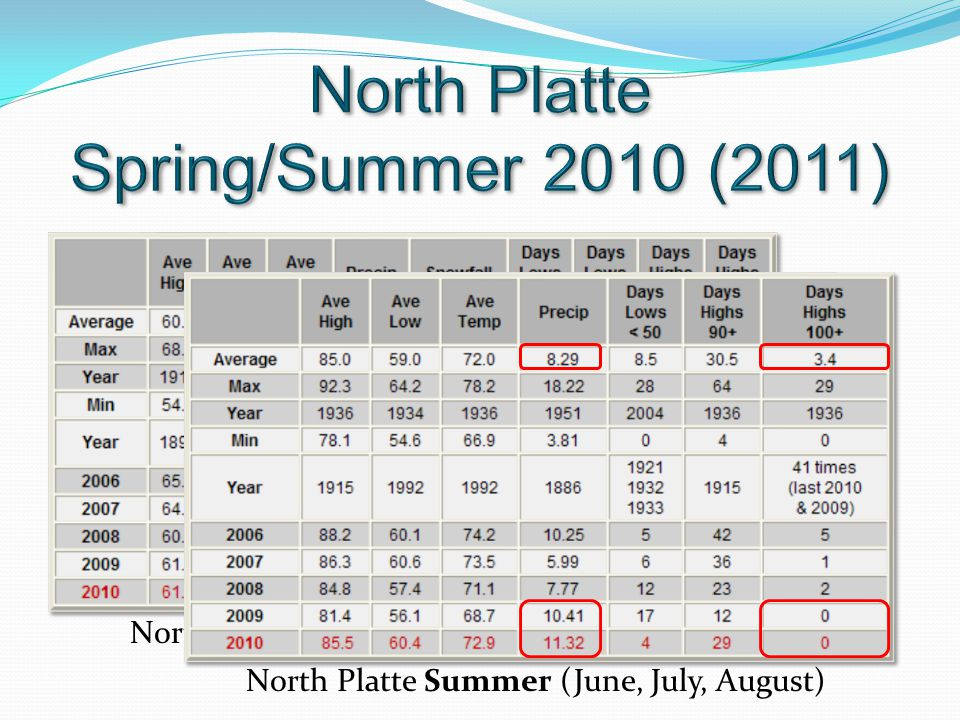North Platte Spring (March, April, May) North Platte Summer (June, July, August)