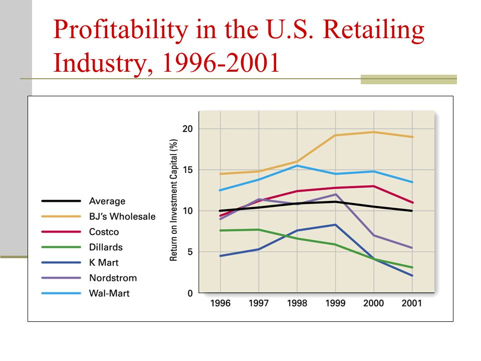 Profitability in the U.S. Retailing Industry,
