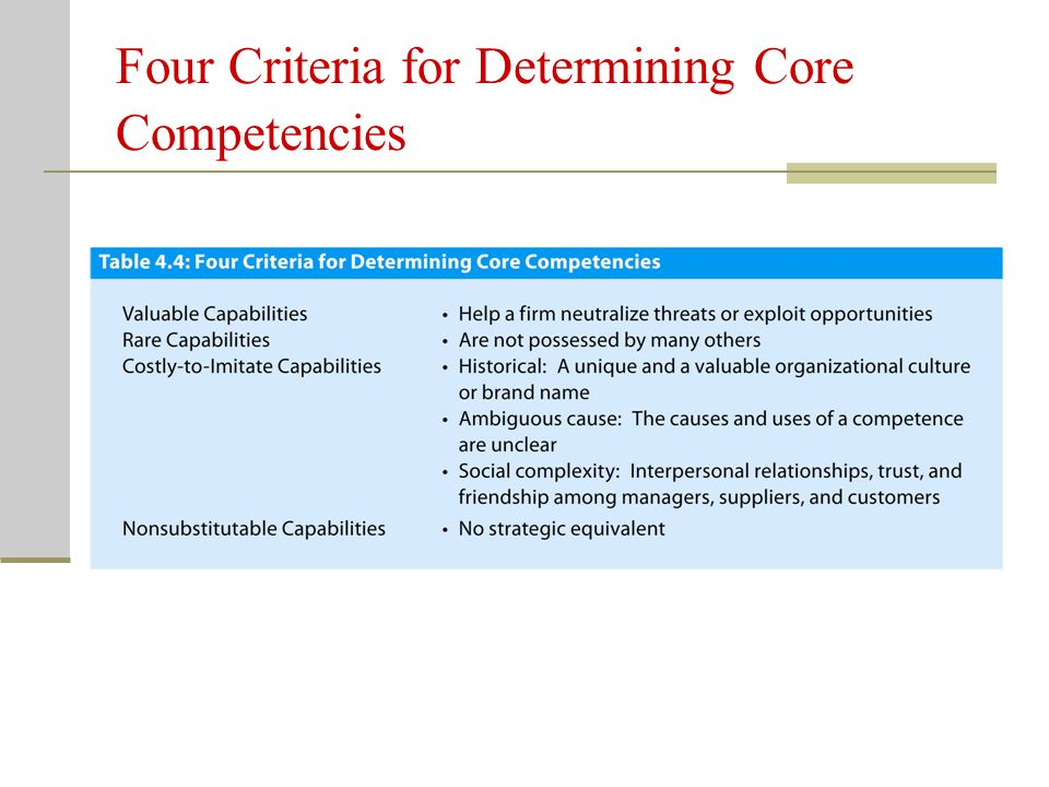 Four Criteria for Determining Core Competencies