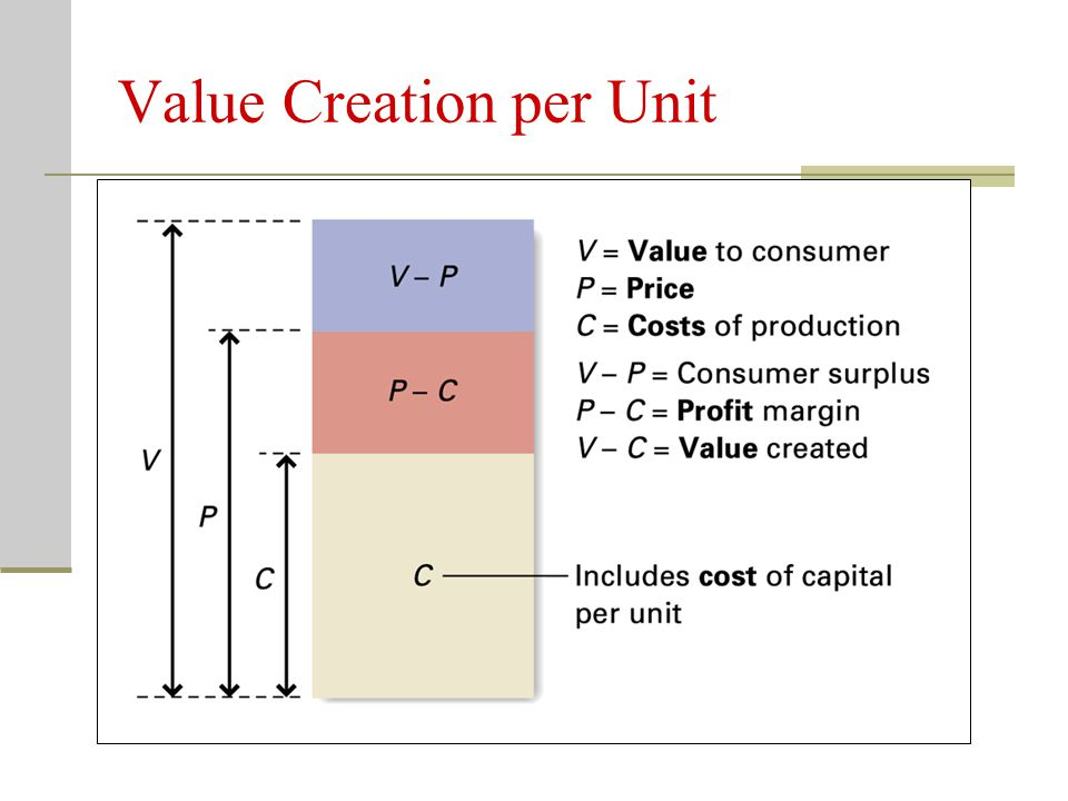 Value Creation per Unit