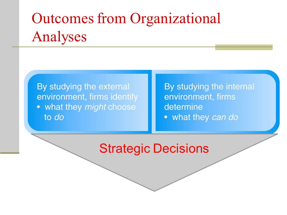 Outcomes from Organizational Analyses Strategic Decisions