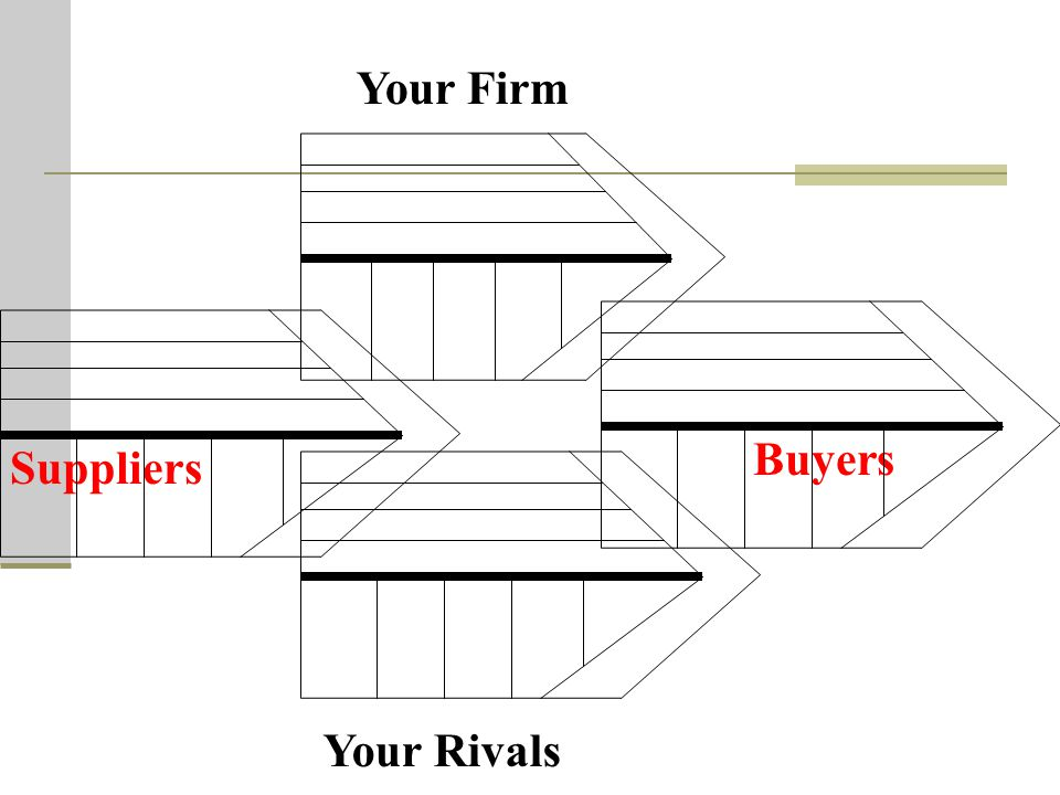Suppliers Buyers Your Firm Your Rivals